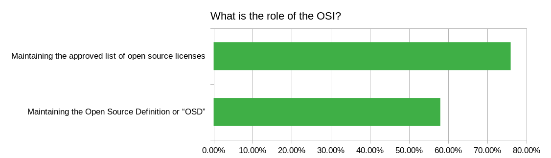 "Maintaining the Open Source Definition or ""OSD"" (58%) Maintaining the approved list of open source licenses (76%)"